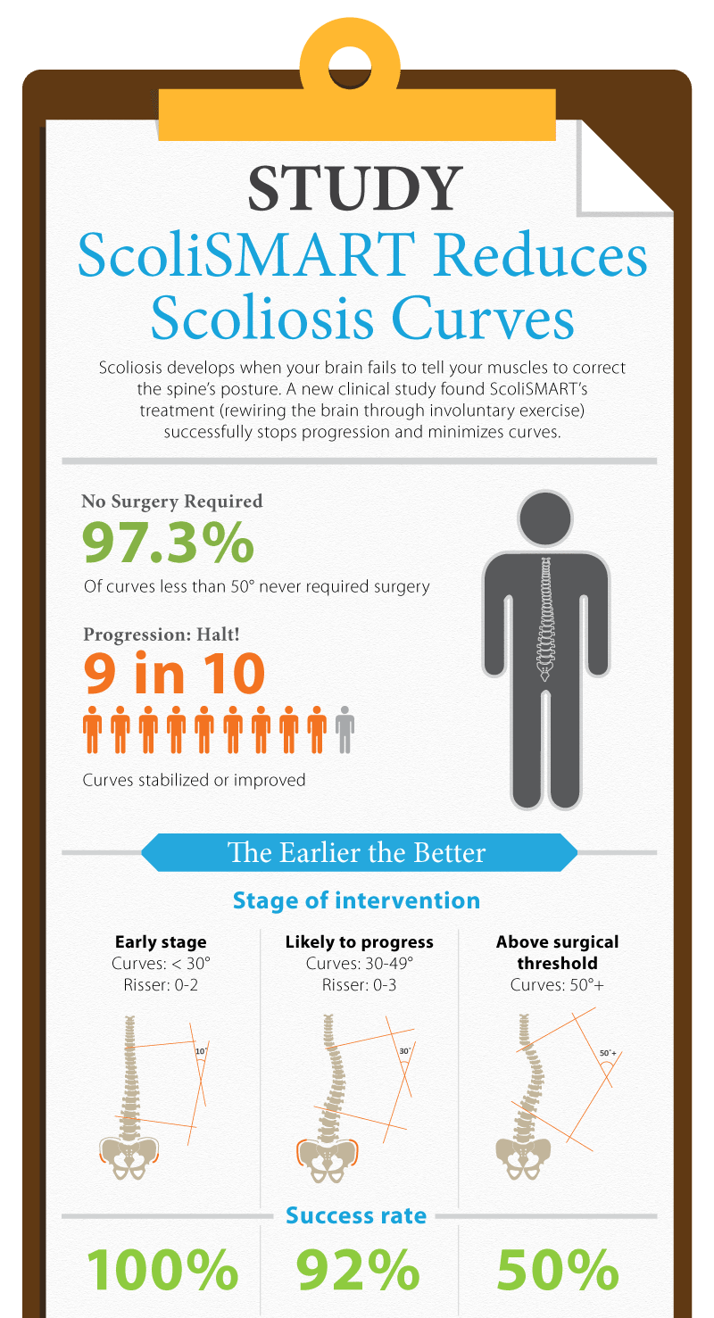 scolismart clinical study cropped