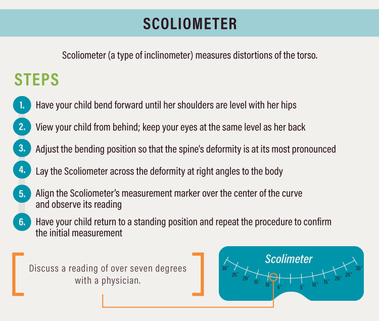 Scoliometers are used for scoliosis treatments